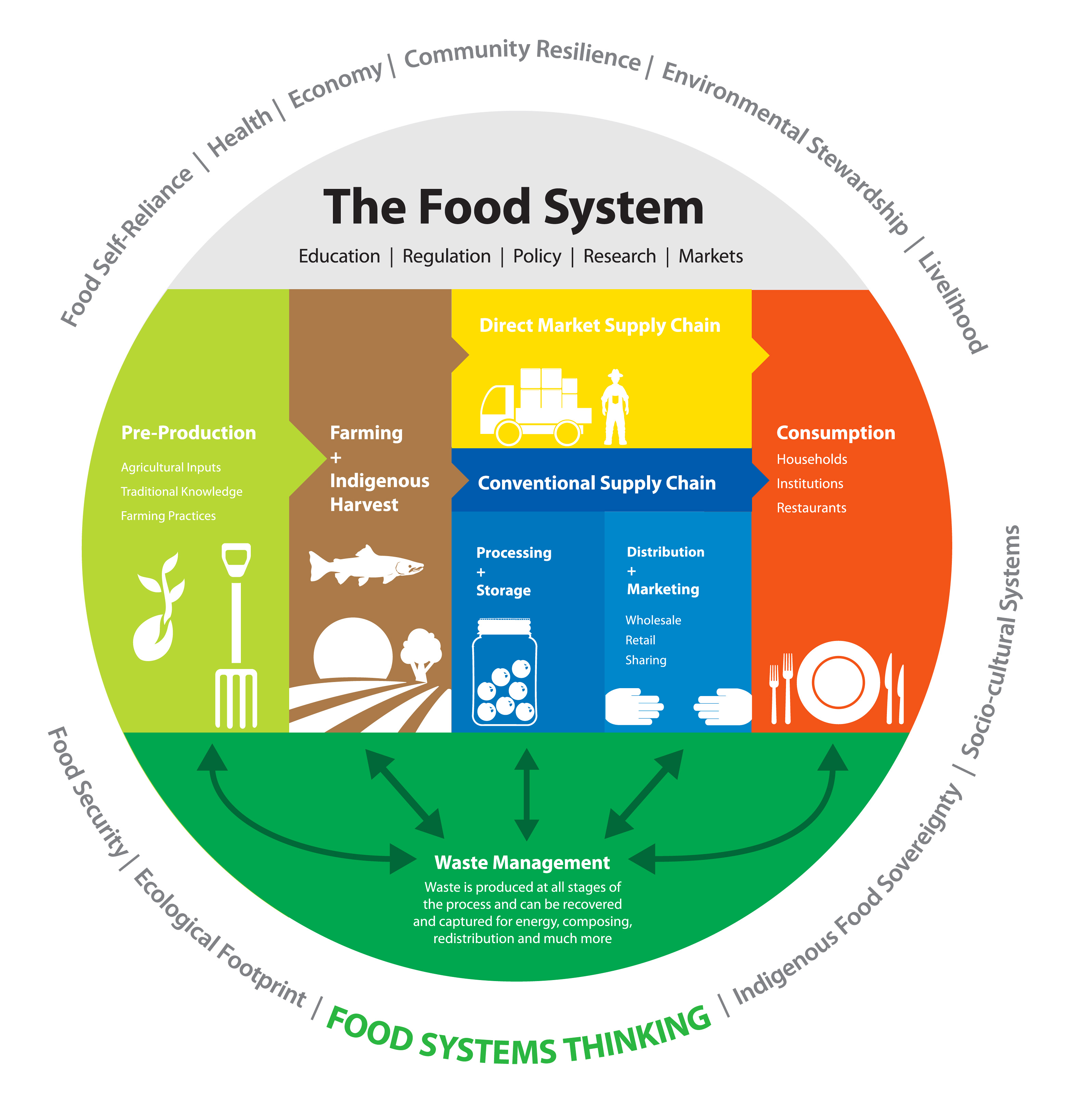 about - central okanagan food policy council dietary system diagram lng engine fuel system diagram system #1